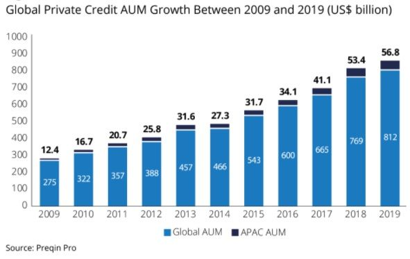 Growth in Asia Pacific and Global private credit assets under management (AUM)
