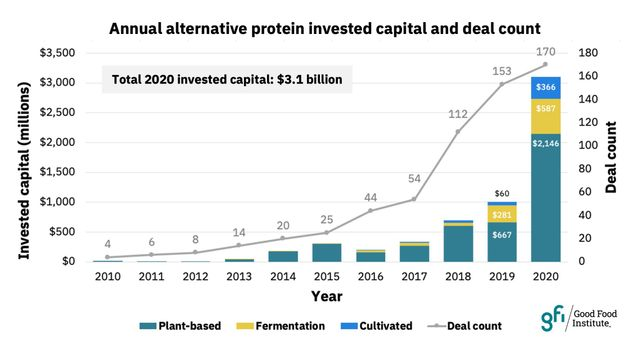 The amount raised and deals closed by alt-protein companies globally annually. Source: The Good Food Institute